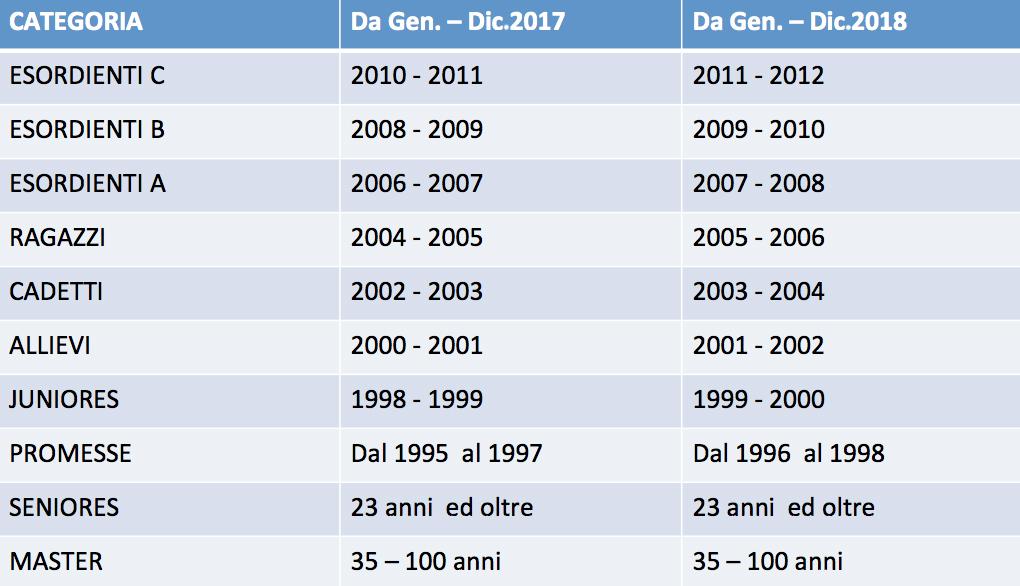 Categoria tesseramento Atleti 2017-2018